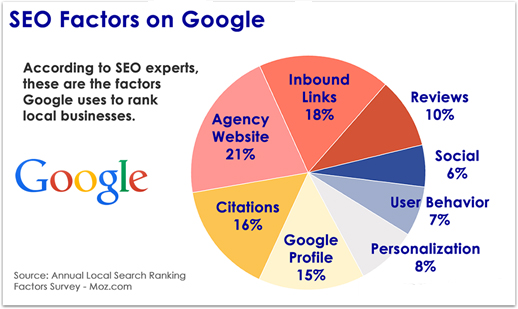 SEO ranking factors on Google